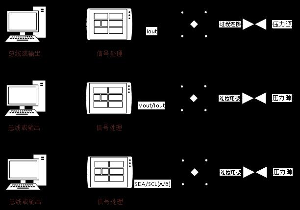 PT-219 电气连接